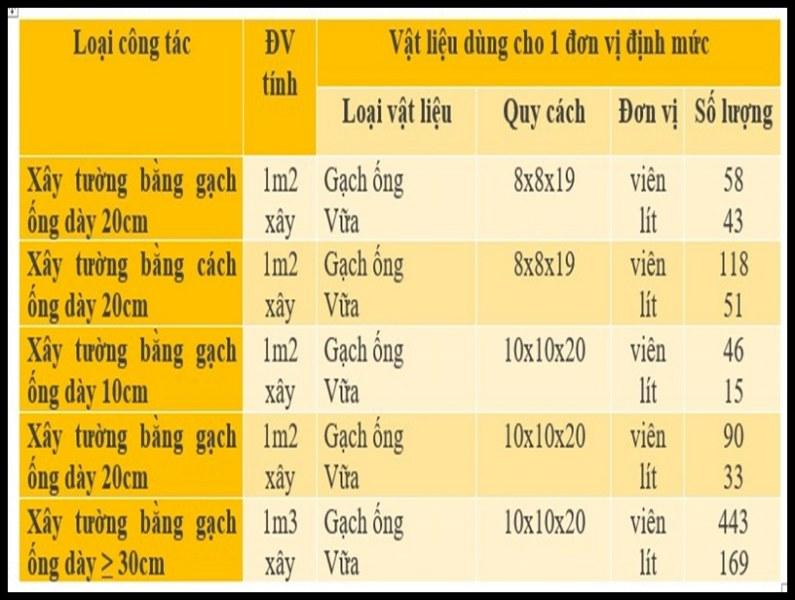cong thuc 1m3 tuong xay gach