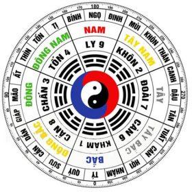 Đông Tứ Trạch và Tây Tứ Trạch là gì? Cách xác định ra sao?